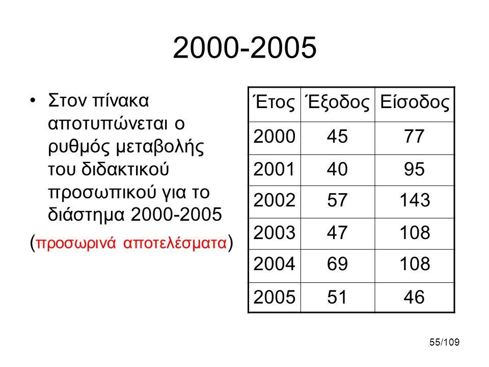 2000-2005 Στον πίνακα αποτυπώνεται ο ρυθμός μεταβολής του διδακτικού προσωπικού για το διάστημα 2000-2005.
