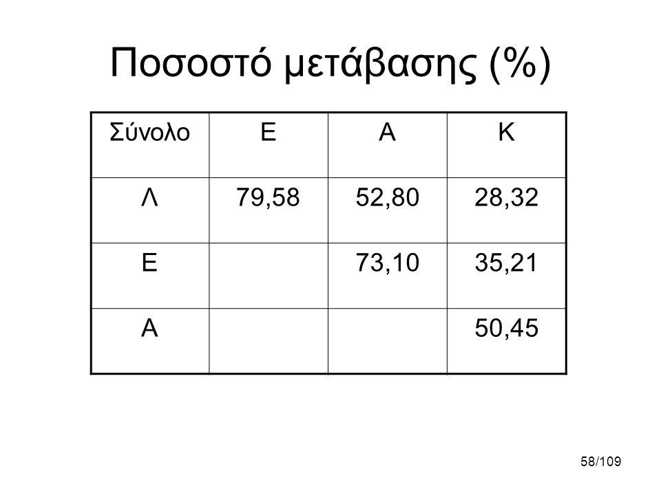 Ποσοστό μετάβασης (%) Σύνολο Ε Α Κ Λ 79,58 52,80 28,32 73,10 35,21