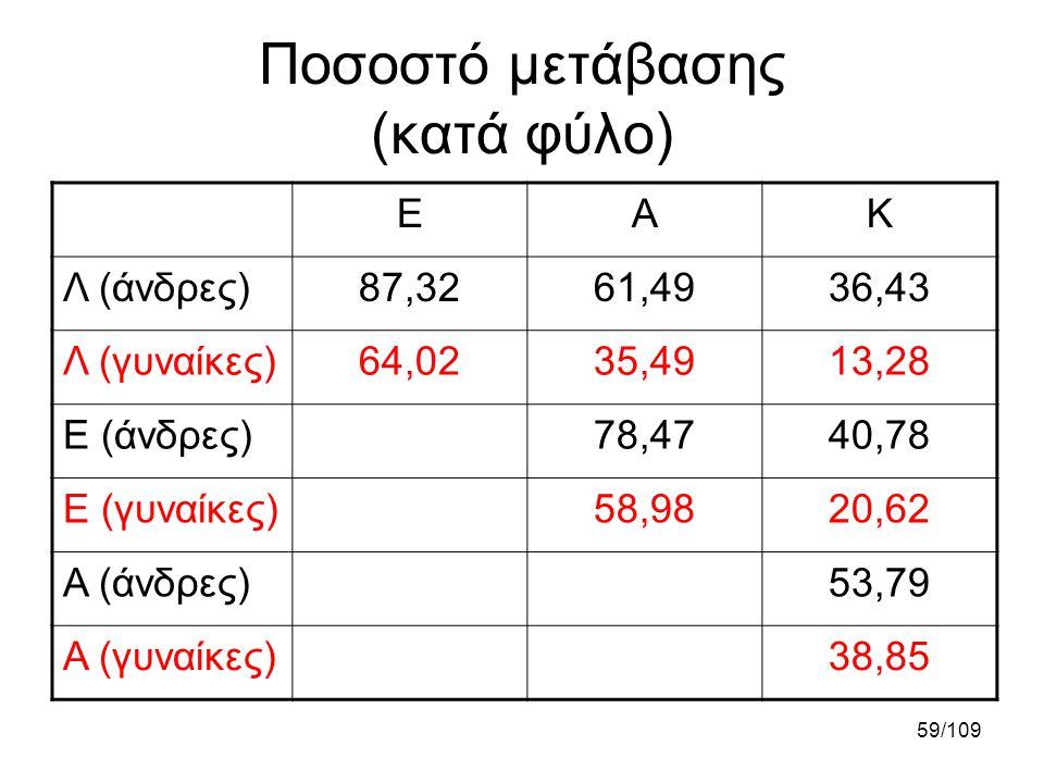 Ποσοστό μετάβασης (κατά φύλο)