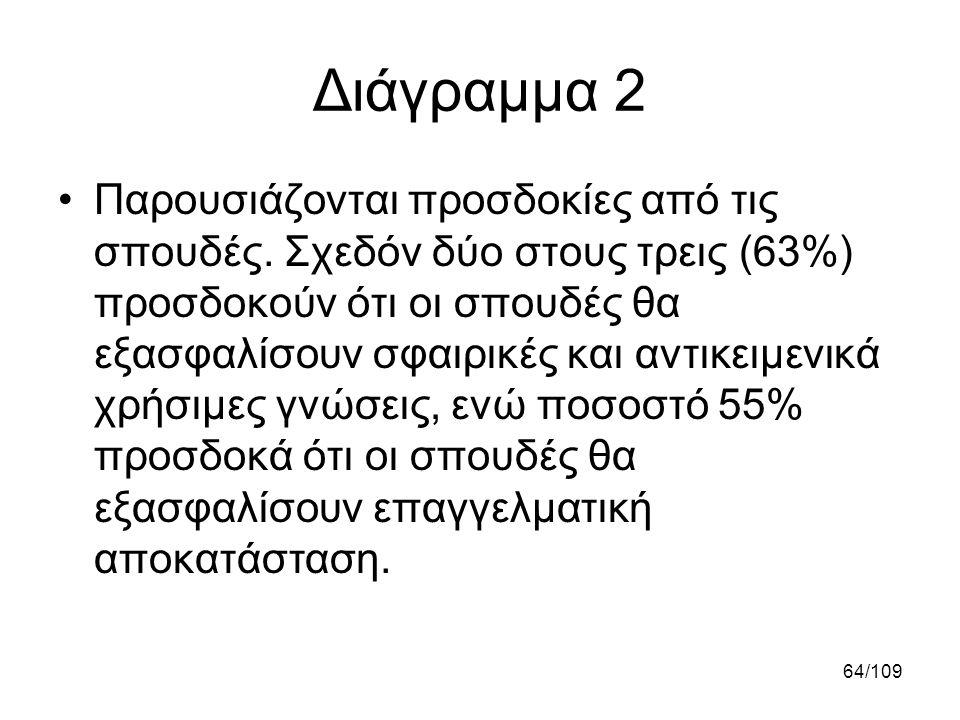 Διάγραμμα 2