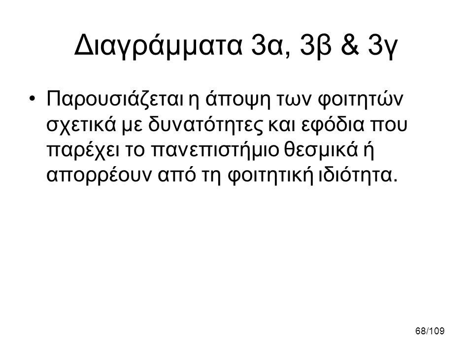 Διαγράμματα 3α, 3β & 3γ