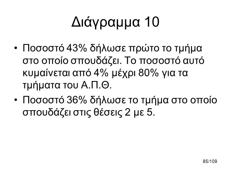 Διάγραμμα 10 Ποσοστό 43% δήλωσε πρώτο το τμήμα στο οποίο σπουδάζει. Το ποσοστό αυτό κυμαίνεται από 4% μέχρι 80% για τα τμήματα του Α.Π.Θ.