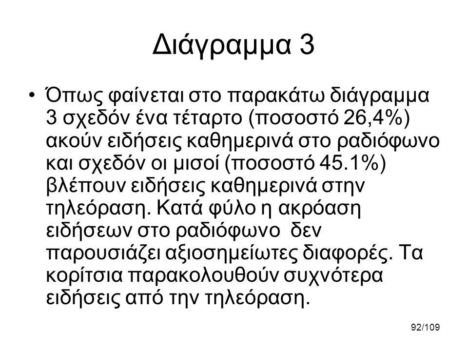 Διάγραμμα 3