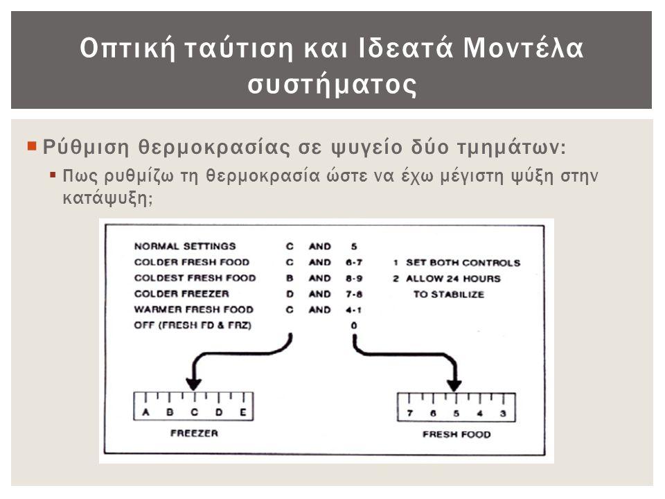 Οπτική ταύτιση και Ιδεατά Μοντέλα συστήματος