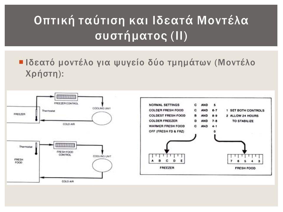 Οπτική ταύτιση και Ιδεατά Μοντέλα συστήματος (ΙΙ)