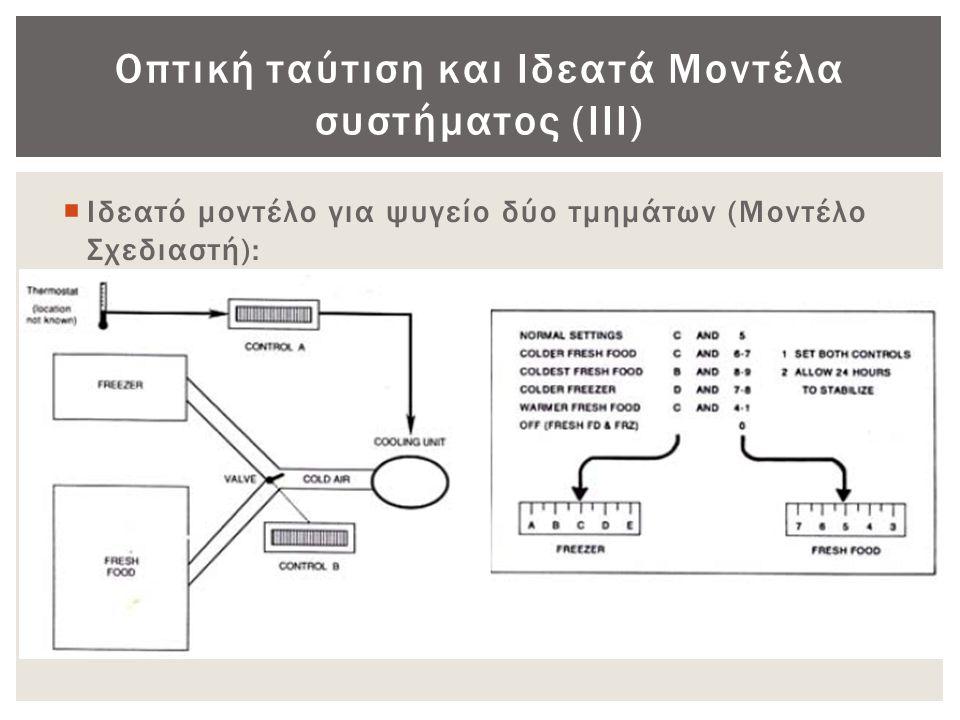 Οπτική ταύτιση και Ιδεατά Μοντέλα συστήματος (ΙΙΙ)
