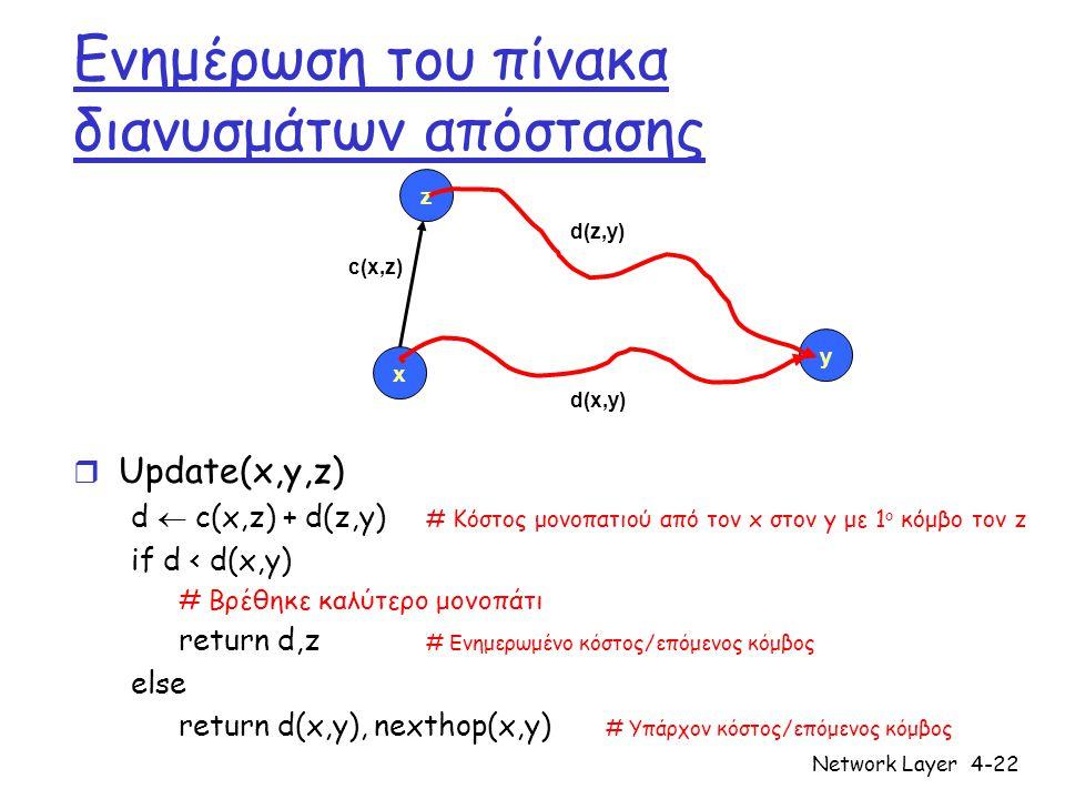 Ενημέρωση του πίνακα διανυσμάτων απόστασης