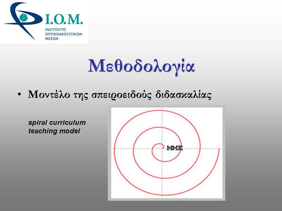 Μεθοδολογία Μοντέλο της σπειροειδούς διδασκαλίας spiral curriculum