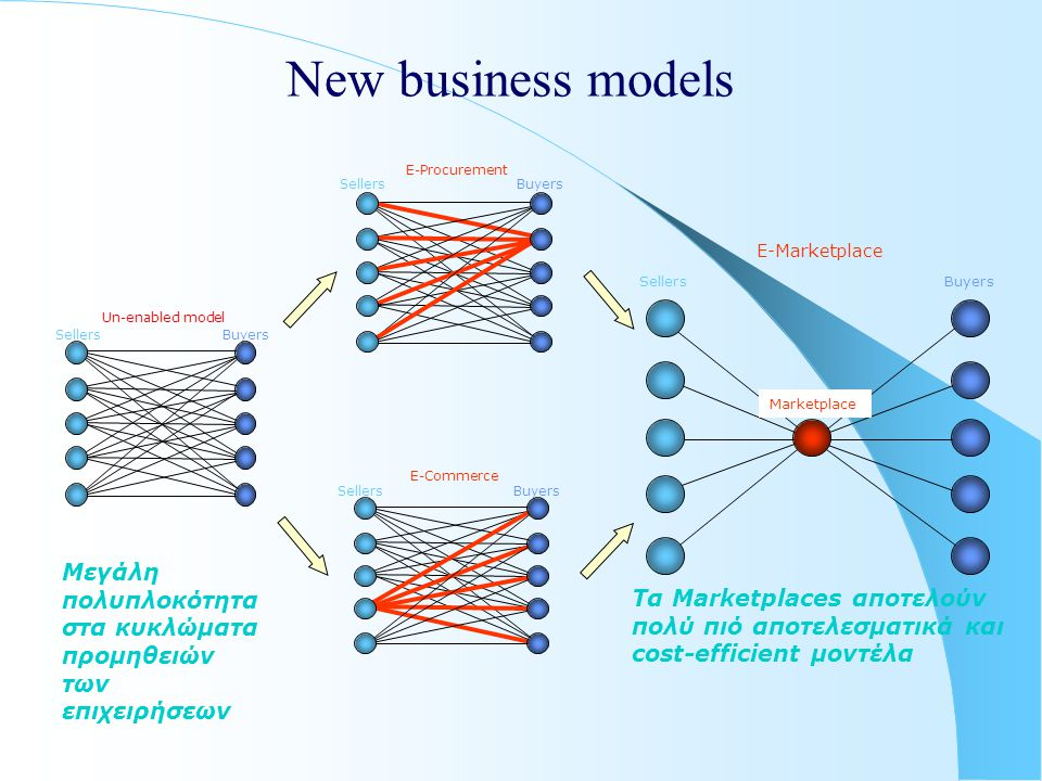 New business models E-Commerce. Sellers. Buyers. E-Procurement. Sellers. Buyers. Marketplace.