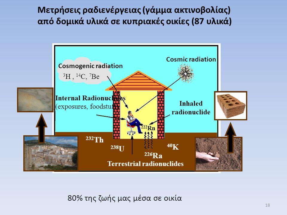 Terrestrial radionuclides