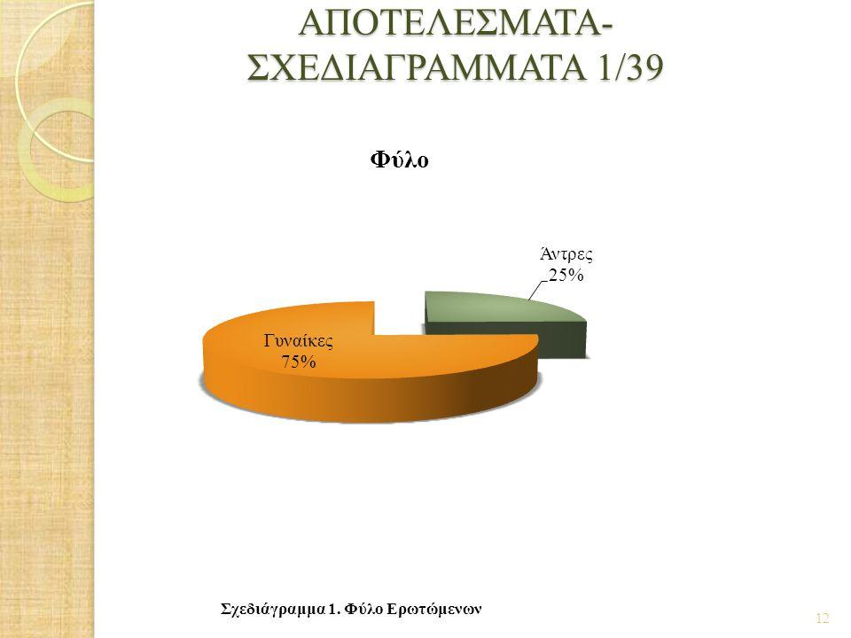 ΑΠΟΤΕΛΕΣΜΑΤΑ- ΣΧΕΔΙΑΓΡΑΜΜΑΤΑ 1/39