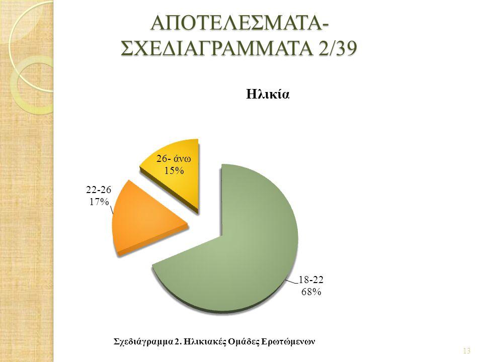 ΑΠΟΤΕΛΕΣΜΑΤΑ- ΣΧΕΔΙΑΓΡΑΜΜΑΤΑ 2/39