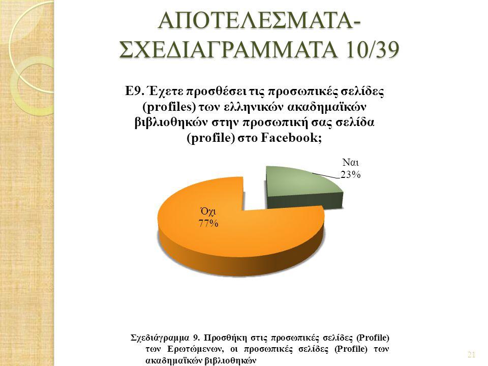 ΑΠΟΤΕΛΕΣΜΑΤΑ- ΣΧΕΔΙΑΓΡΑΜΜΑΤΑ 10/39