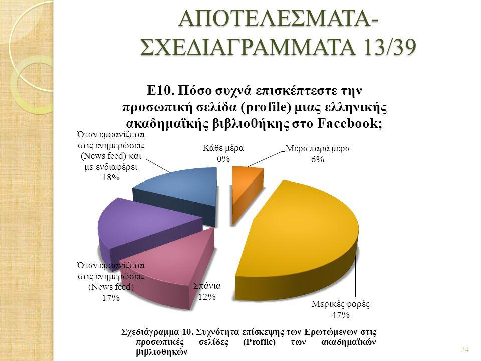 ΑΠΟΤΕΛΕΣΜΑΤΑ- ΣΧΕΔΙΑΓΡΑΜΜΑΤΑ 13/39