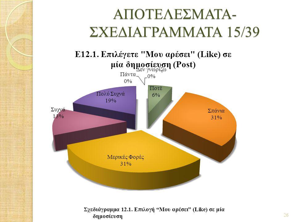 ΑΠΟΤΕΛΕΣΜΑΤΑ- ΣΧΕΔΙΑΓΡΑΜΜΑΤΑ 15/39