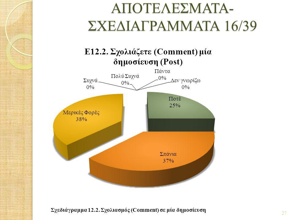 ΑΠΟΤΕΛΕΣΜΑΤΑ- ΣΧΕΔΙΑΓΡΑΜΜΑΤΑ 16/39
