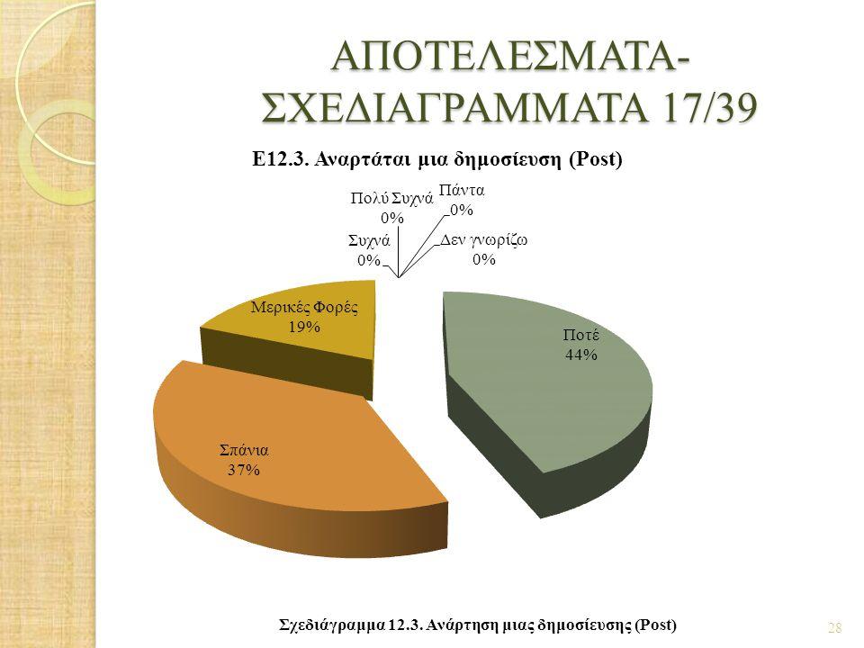 ΑΠΟΤΕΛΕΣΜΑΤΑ- ΣΧΕΔΙΑΓΡΑΜΜΑΤΑ 17/39