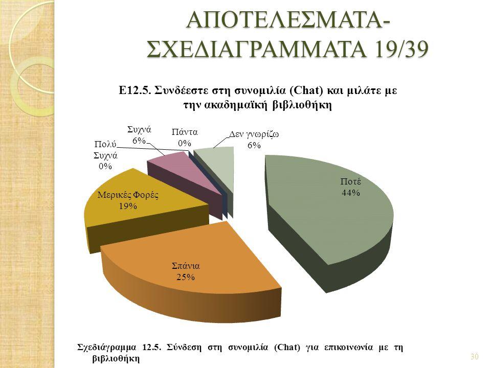 ΑΠΟΤΕΛΕΣΜΑΤΑ- ΣΧΕΔΙΑΓΡΑΜΜΑΤΑ 19/39