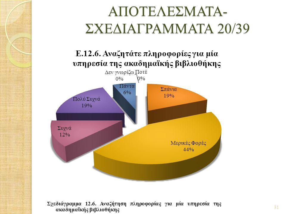 ΑΠΟΤΕΛΕΣΜΑΤΑ- ΣΧΕΔΙΑΓΡΑΜΜΑΤΑ 20/39