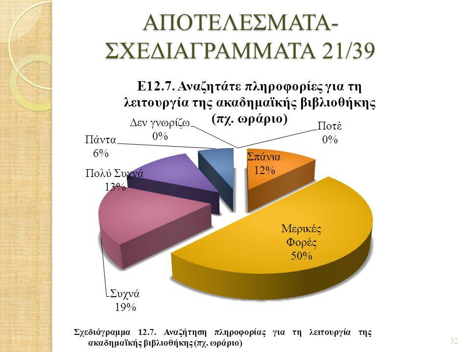 ΑΠΟΤΕΛΕΣΜΑΤΑ- ΣΧΕΔΙΑΓΡΑΜΜΑΤΑ 21/39