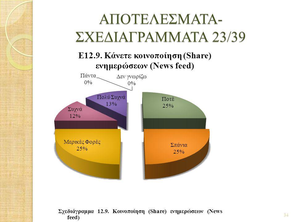 ΑΠΟΤΕΛΕΣΜΑΤΑ- ΣΧΕΔΙΑΓΡΑΜΜΑΤΑ 23/39