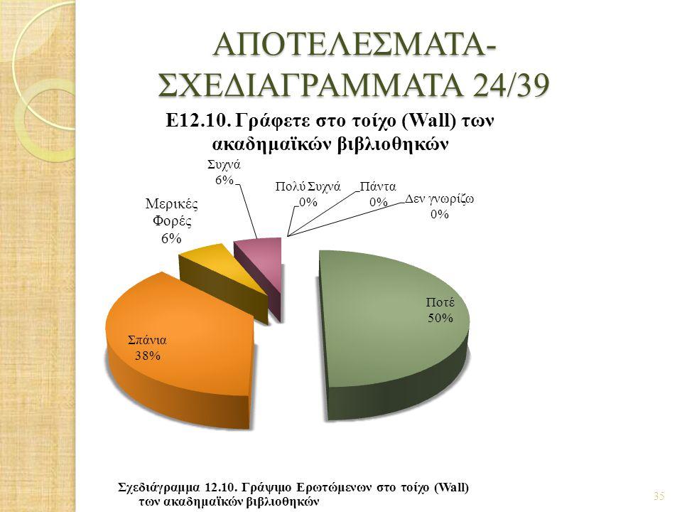 ΑΠΟΤΕΛΕΣΜΑΤΑ- ΣΧΕΔΙΑΓΡΑΜΜΑΤΑ 24/39