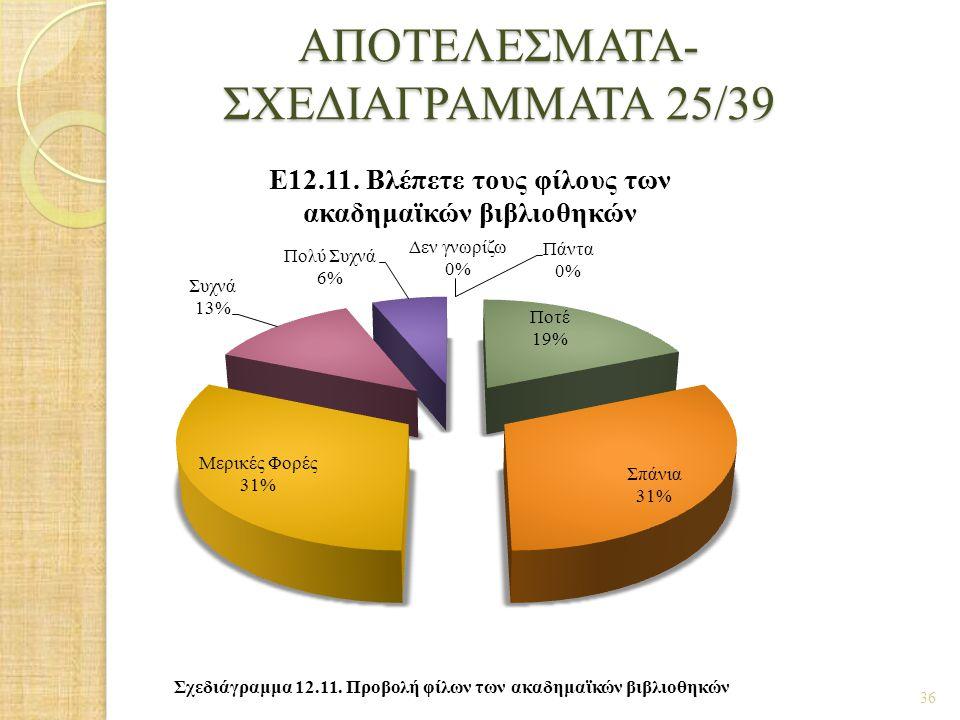 ΑΠΟΤΕΛΕΣΜΑΤΑ- ΣΧΕΔΙΑΓΡΑΜΜΑΤΑ 25/39