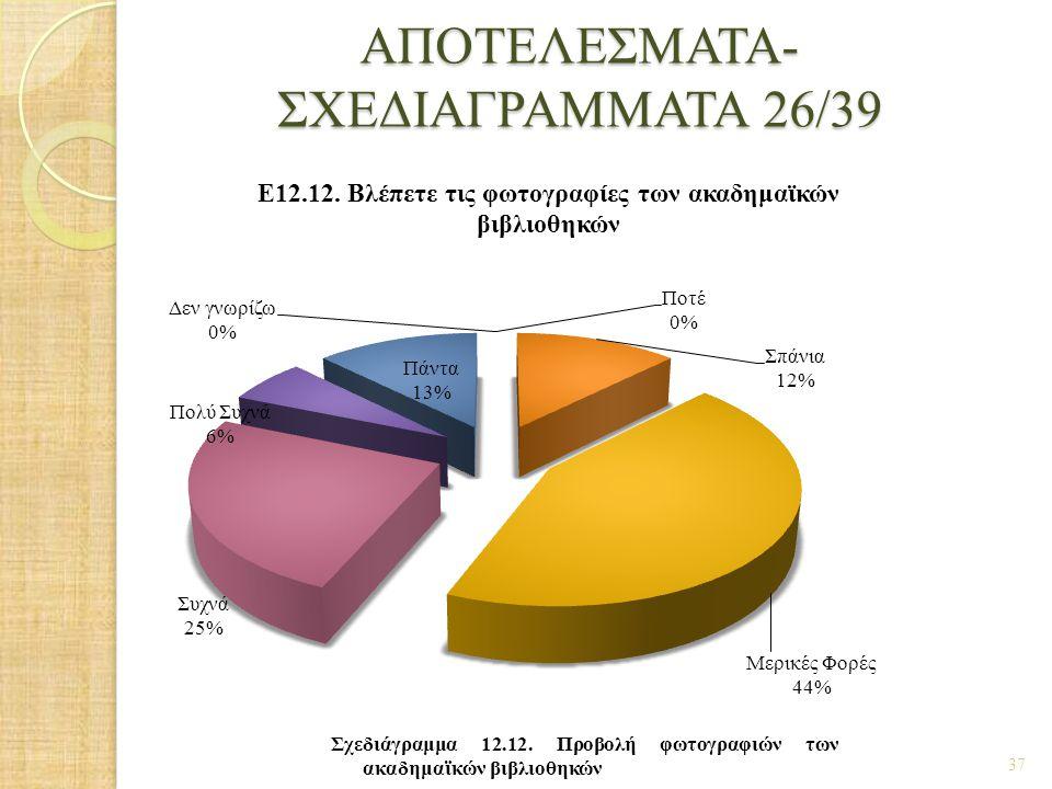 ΑΠΟΤΕΛΕΣΜΑΤΑ- ΣΧΕΔΙΑΓΡΑΜΜΑΤΑ 26/39