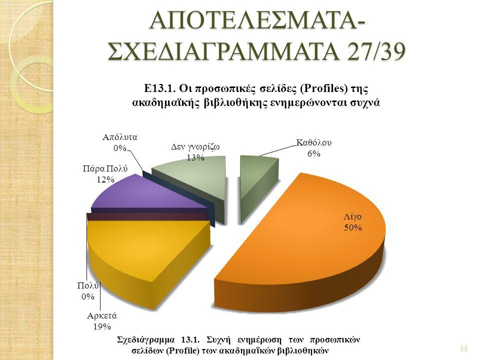 ΑΠΟΤΕΛΕΣΜΑΤΑ- ΣΧΕΔΙΑΓΡΑΜΜΑΤΑ 27/39