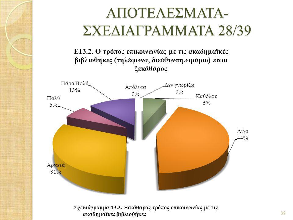 ΑΠΟΤΕΛΕΣΜΑΤΑ- ΣΧΕΔΙΑΓΡΑΜΜΑΤΑ 28/39