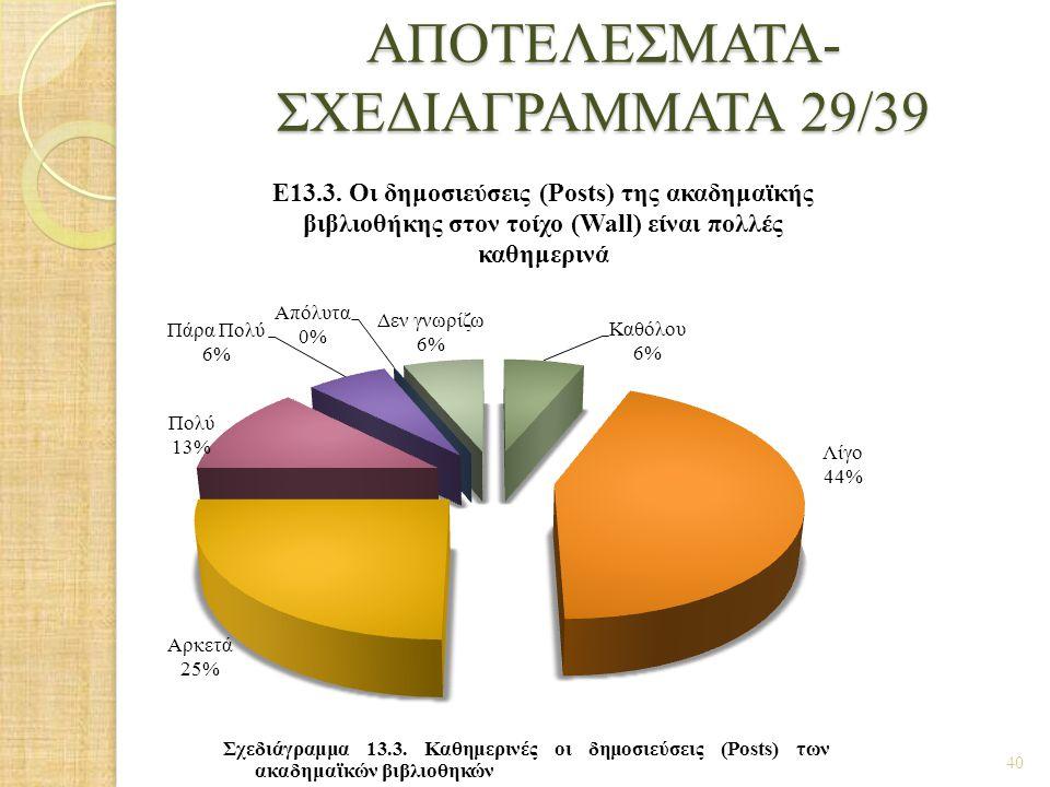 ΑΠΟΤΕΛΕΣΜΑΤΑ- ΣΧΕΔΙΑΓΡΑΜΜΑΤΑ 29/39