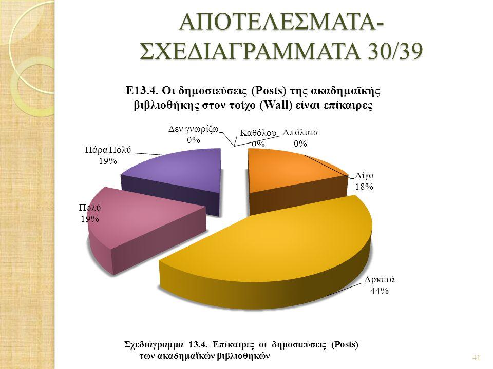 ΑΠΟΤΕΛΕΣΜΑΤΑ- ΣΧΕΔΙΑΓΡΑΜΜΑΤΑ 30/39
