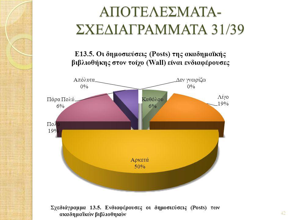 ΑΠΟΤΕΛΕΣΜΑΤΑ- ΣΧΕΔΙΑΓΡΑΜΜΑΤΑ 31/39