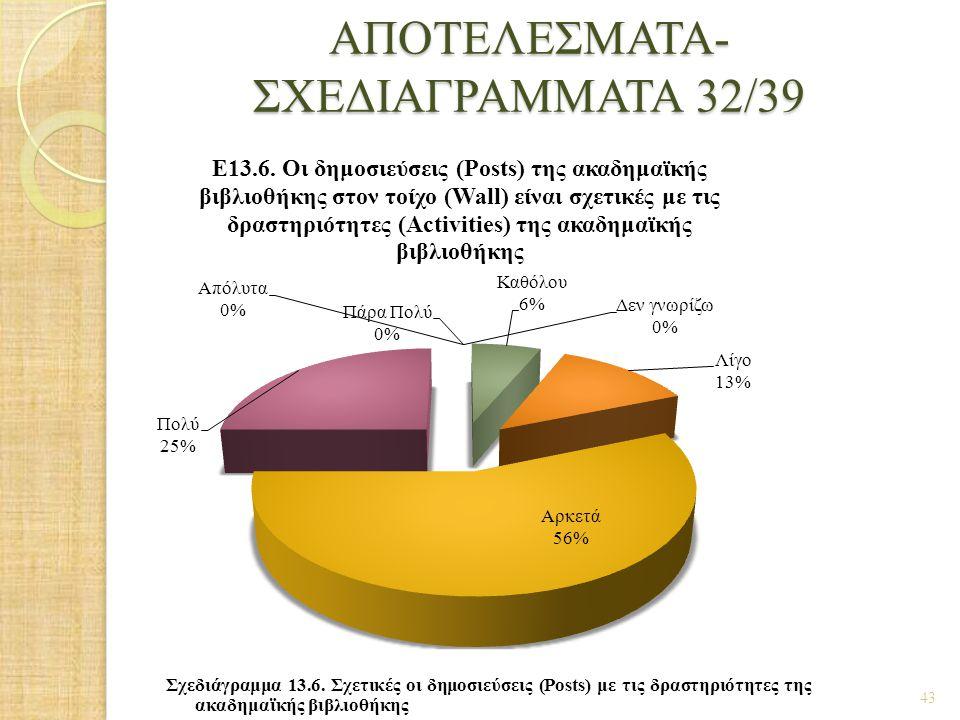 ΑΠΟΤΕΛΕΣΜΑΤΑ- ΣΧΕΔΙΑΓΡΑΜΜΑΤΑ 32/39