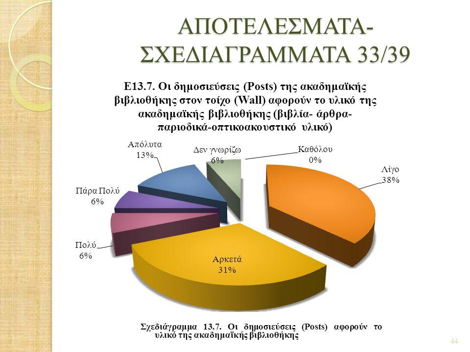 ΑΠΟΤΕΛΕΣΜΑΤΑ- ΣΧΕΔΙΑΓΡΑΜΜΑΤΑ 33/39