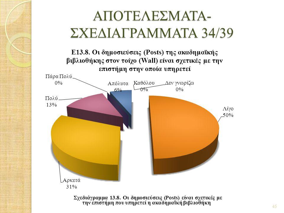 ΑΠΟΤΕΛΕΣΜΑΤΑ- ΣΧΕΔΙΑΓΡΑΜΜΑΤΑ 34/39