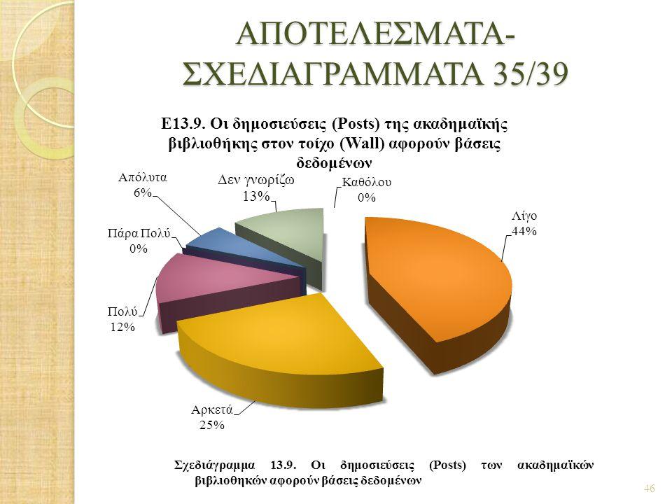 ΑΠΟΤΕΛΕΣΜΑΤΑ- ΣΧΕΔΙΑΓΡΑΜΜΑΤΑ 35/39