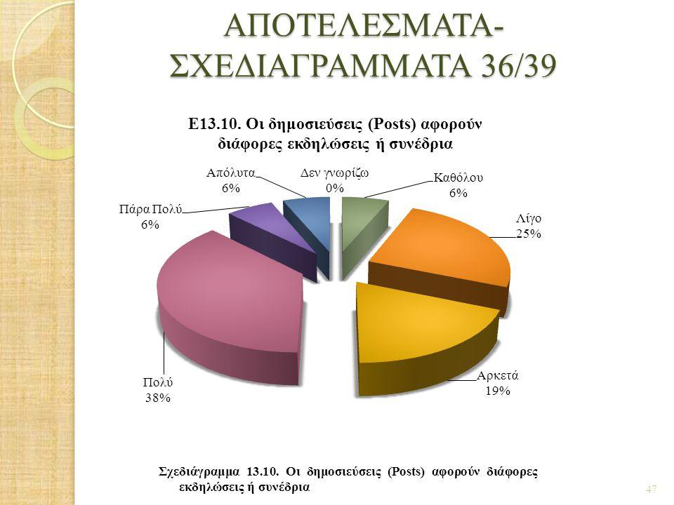 ΑΠΟΤΕΛΕΣΜΑΤΑ- ΣΧΕΔΙΑΓΡΑΜΜΑΤΑ 36/39