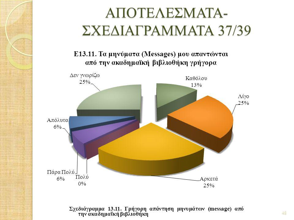 ΑΠΟΤΕΛΕΣΜΑΤΑ- ΣΧΕΔΙΑΓΡΑΜΜΑΤΑ 37/39