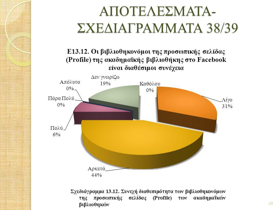 ΑΠΟΤΕΛΕΣΜΑΤΑ- ΣΧΕΔΙΑΓΡΑΜΜΑΤΑ 38/39