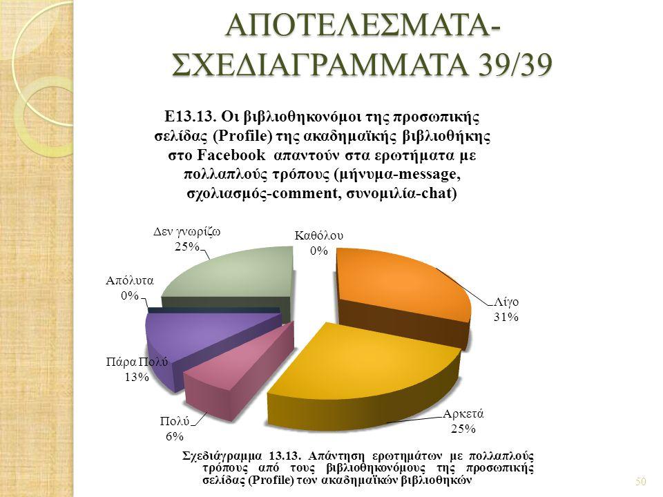 ΑΠΟΤΕΛΕΣΜΑΤΑ- ΣΧΕΔΙΑΓΡΑΜΜΑΤΑ 39/39