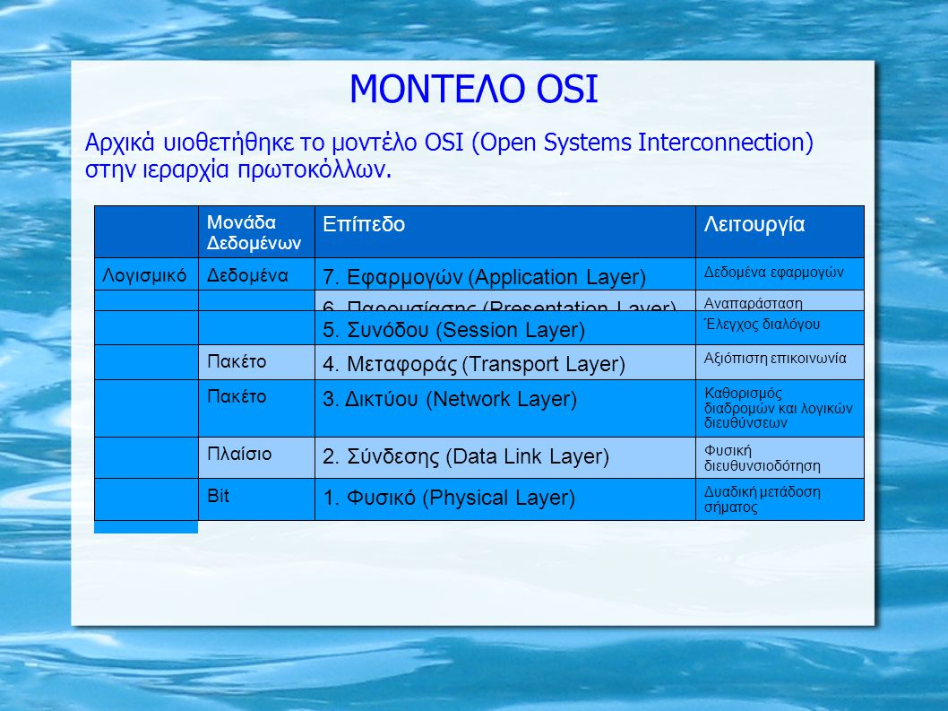 MONTEΛΟ ΟSI Αρχικά υιοθετήθηκε το μοντέλο OSI (Open Systems Interconnection) στην ιεραρχία πρωτοκόλλων.