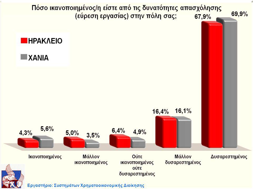 Εργαστήριο: Συστημάτων Χρηματοοικονομικής Διοίκησης
