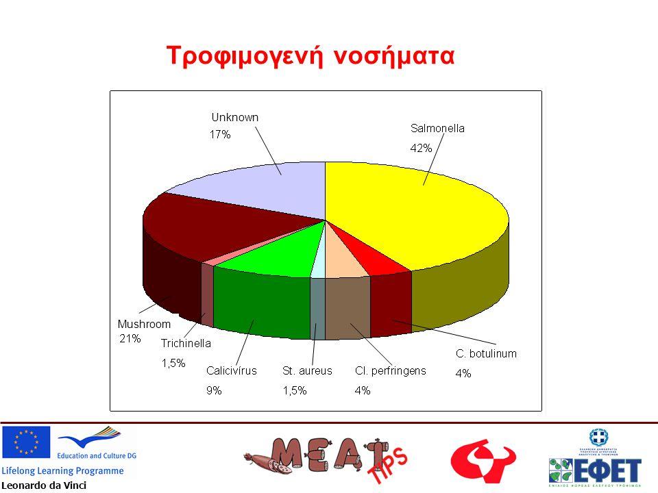 Τροφιμογενή νοσήματα Unknown Mushroom