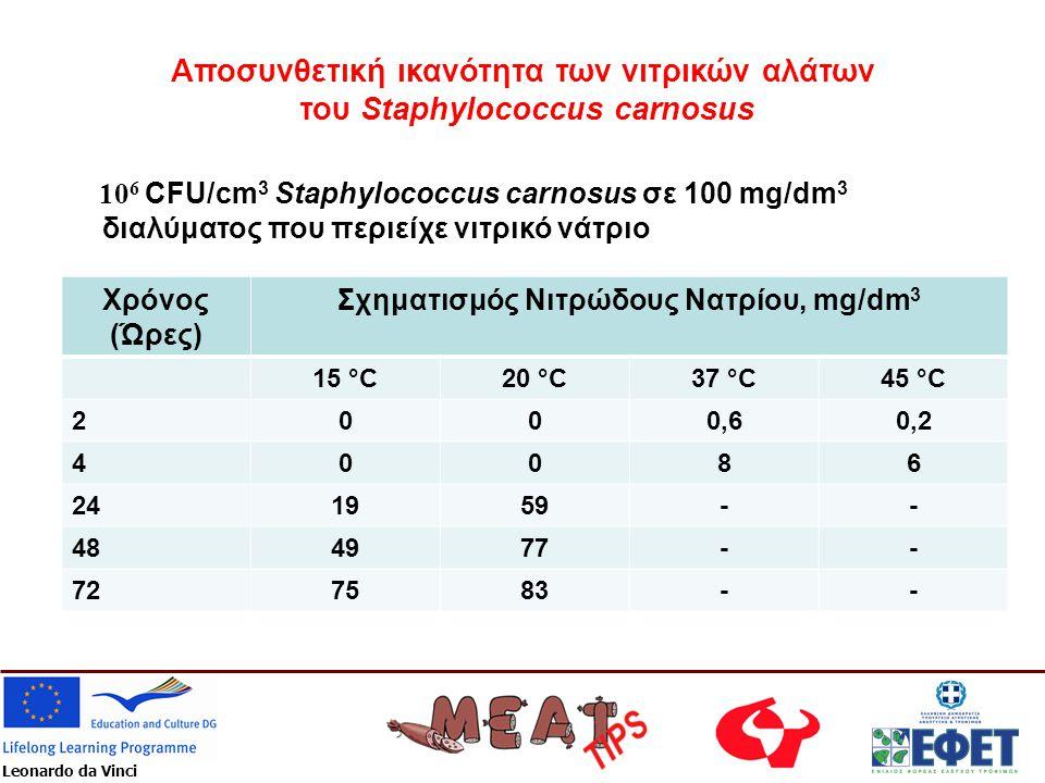 Αποσυνθετική ικανότητα των νιτρικών αλάτων του Staphylococcus carnosus