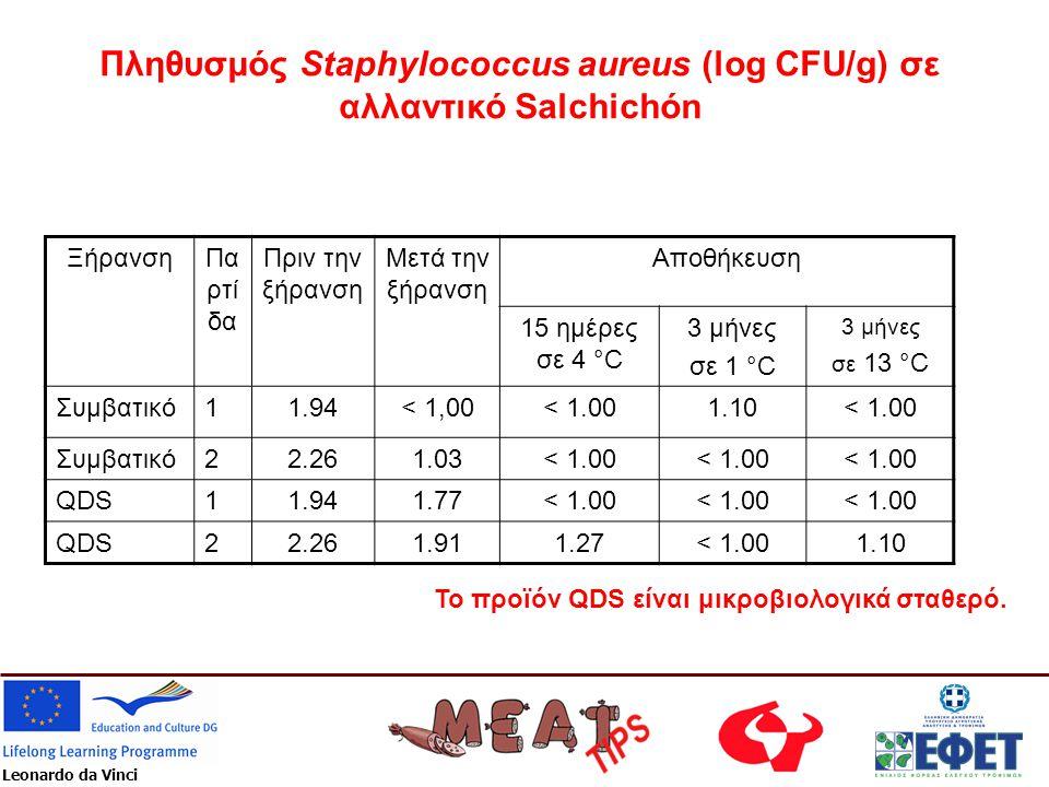 Πληθυσμός Staphylococcus aureus (log CFU/g) σε αλλαντικό Salchichón