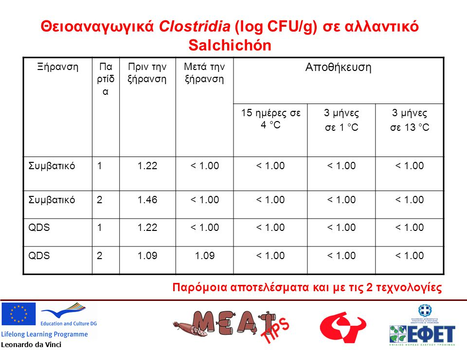 Θειοαναγωγικά Clostridia (log CFU/g) σε αλλαντικό Salchichón