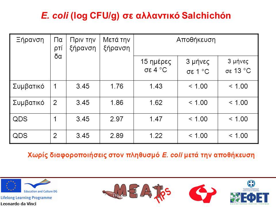 E. coli (log CFU/g) σε αλλαντικό Salchichón