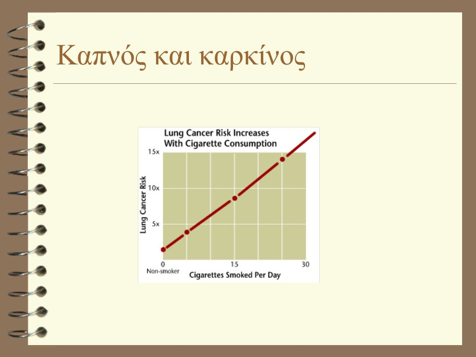 Καπνός και καρκίνος