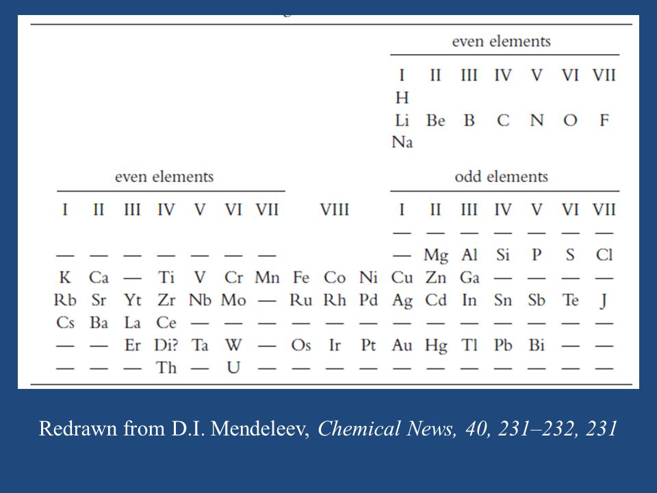 Redrawn from D.I. Mendeleev, Chemical News, 40, 231–232, 231